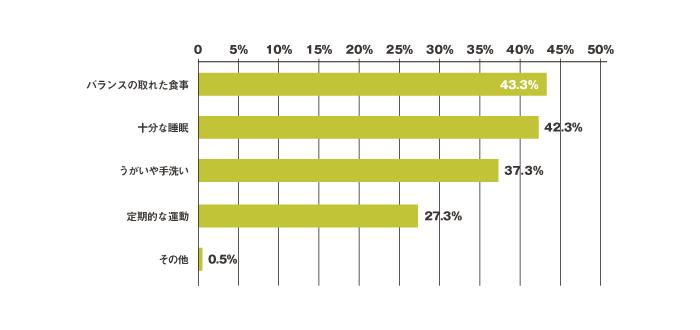 健康維持のためにどんなことを心がけていますか?(複数回答)アンケート結果(円グラフ)