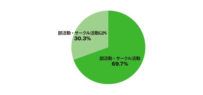 「やり直せるなら、部活動・サークル活動に力を入れたい」という人事が学生時代に力を入れていたこと(n=208)アンケート結果(円グラフ)