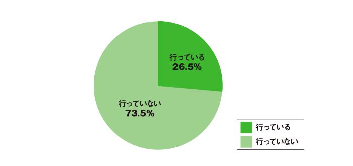 あなたの所属する会社では職掌別採用を行っていますか?に対する回答の円グラフ