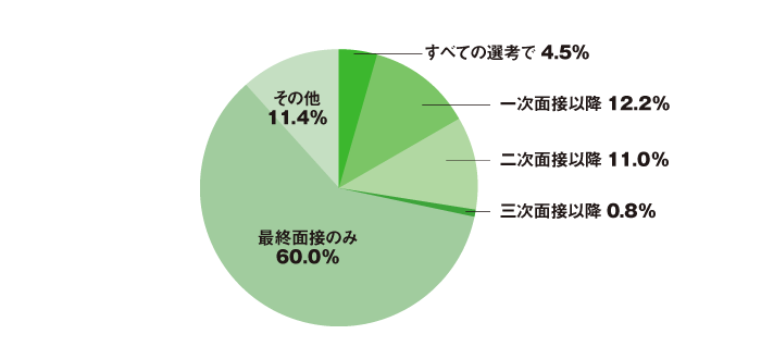 人事に聞いた「交通費・宿泊費を支給する選考段階は?」アンケート結果(円グラフ)