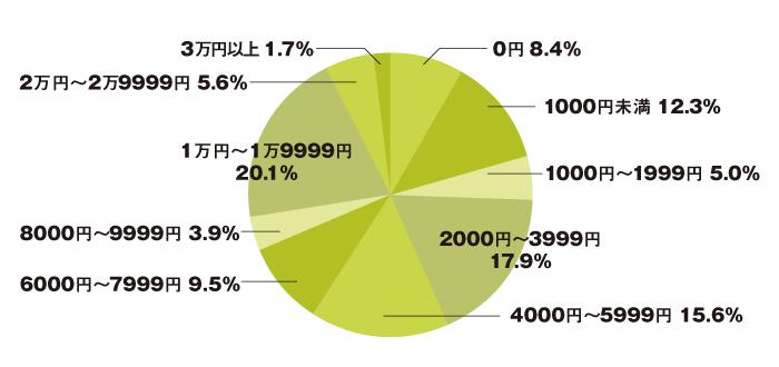 img_souken_graph01_vol300