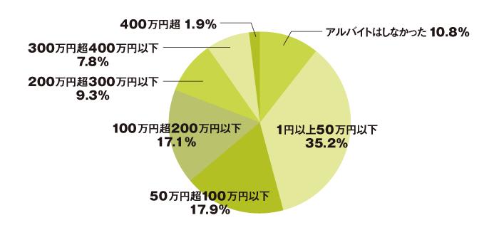 img_souken_graph01_vol331