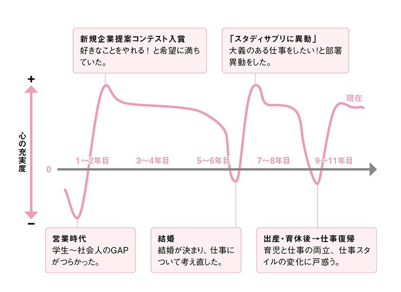 前編_キャリアグラフ0606