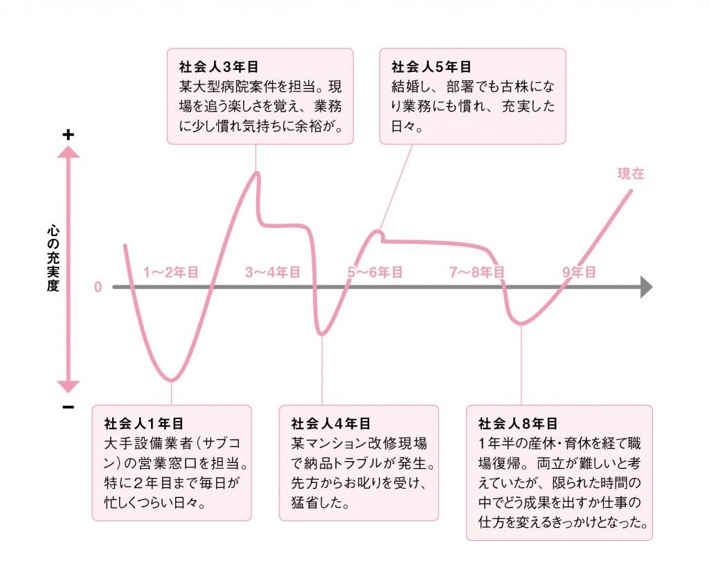 前_キャリアグラフ画像03