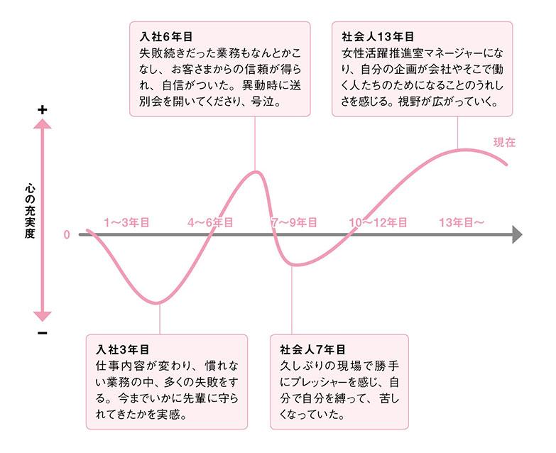 キャリアグラフ_v2