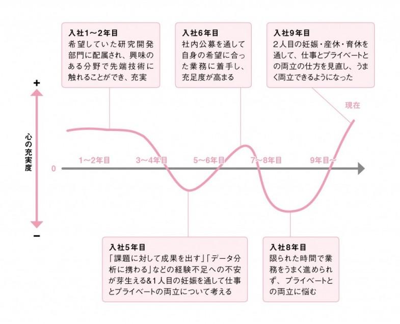 vol.219_リコー様_キャリアグラフ03