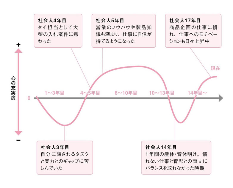 前編_キャリアグラフ