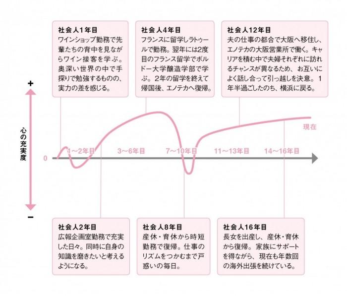 キャリアグラフ_vol.231_エノテカ02
