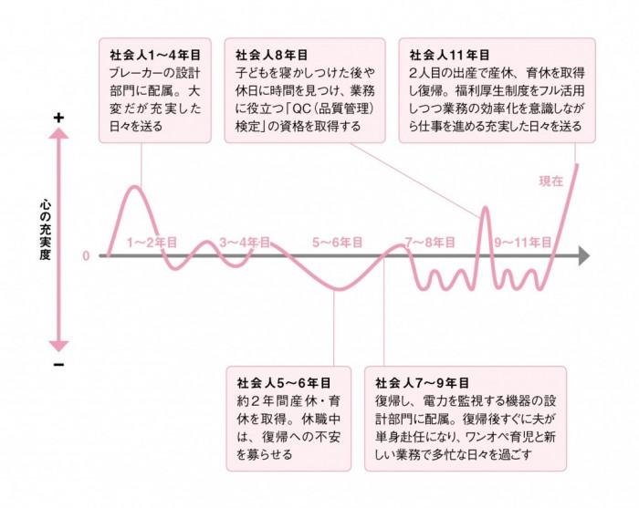 vol.229_キャリアグラフ(再校)03