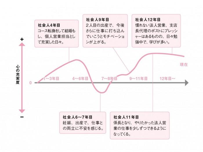 前_235_キャリアグラフ02