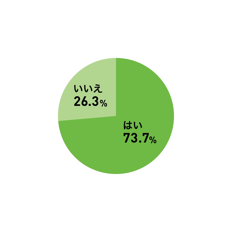 選考中に学生の嘘・盛った話に気づいたことがあるかどうか、採用担当者に聞いて表したグラフ