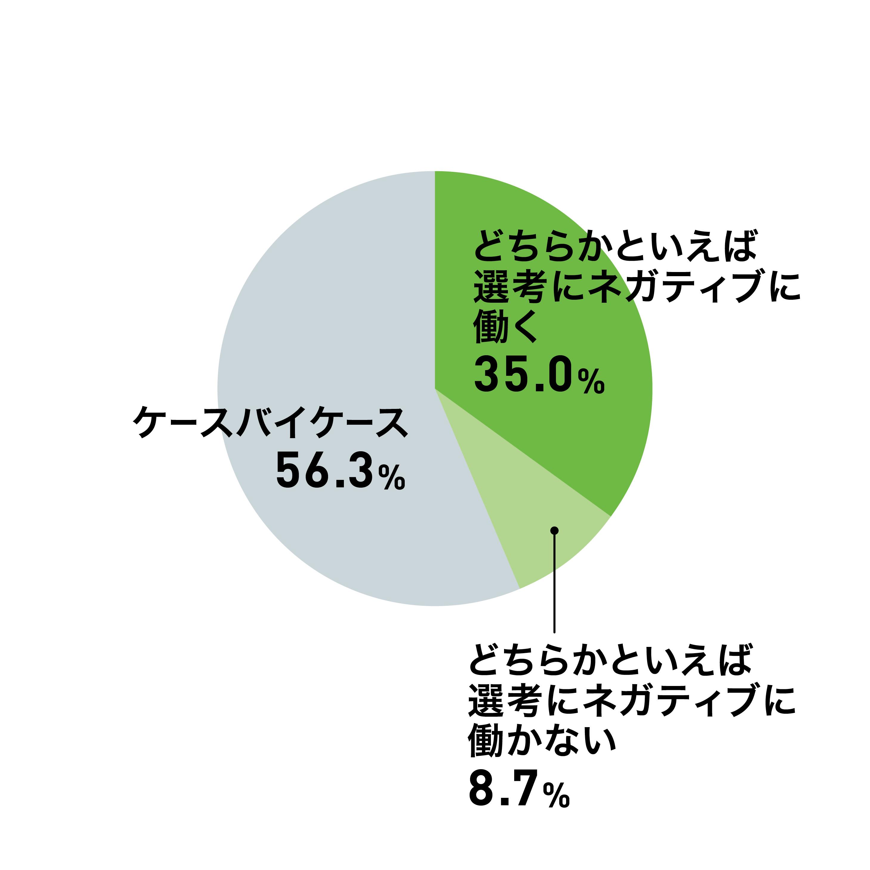 選考中の嘘・盛った話がどう影響をするのか、採用担当者に聞いて表したグラフ