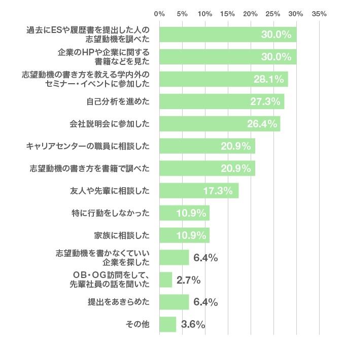 「志望動機を書くのに困った際、取った行動を教えてください」就活を経験した先輩たちが回答したグラフ
