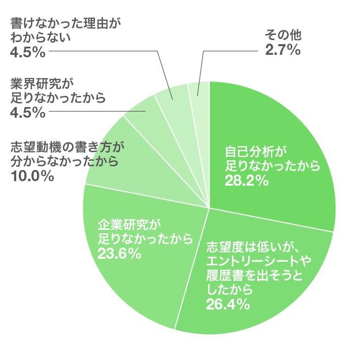 「志望動機が書けなかった理由で最も大きかったのは、どんな点にあったと思いますか?」就活を経験した先輩たちが回答したグラフ