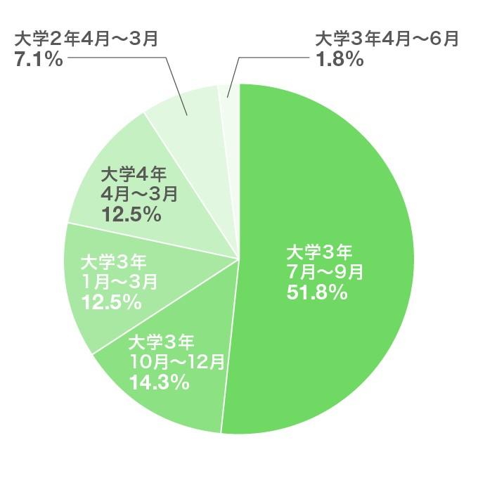 「初めてインターンシップに参加したのはいつ?」のアンケート結果のグラフ