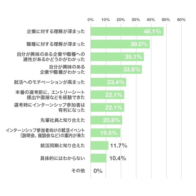 「インターンシップにどんな意味があったと感じた?」のアンケート結果のグラフ