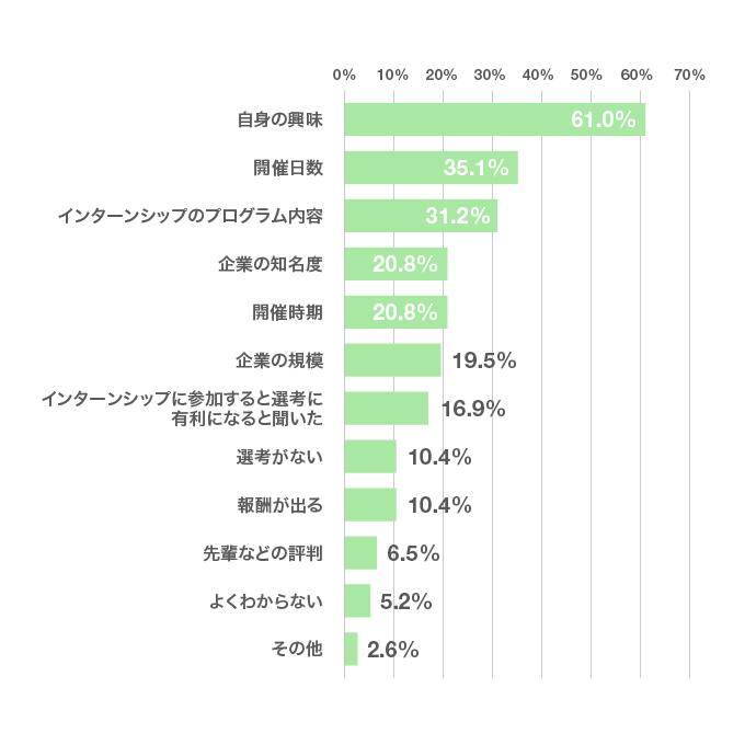 「インターンシップは、どんな基準で選んだ?」のアンケート結果のグラフ