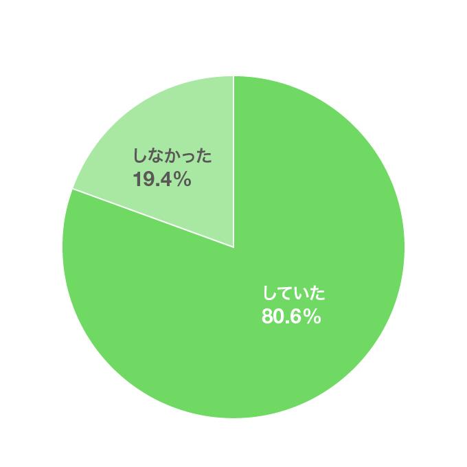 「就職活動中にアルバイトをしていましたか?(n=222)」の回答結果(円グラフ)。このあとに解説が続きます。