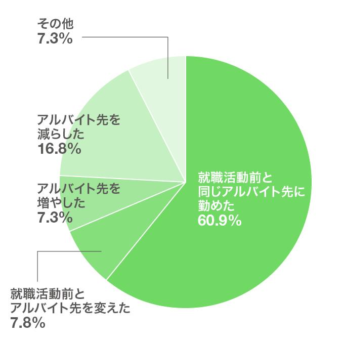 「就職活動中はアルバイト先を変えましたか?アルバイト先の数の増減は?(n=179)」の回答結果(円グラフ)。このあとに解説が続きます。
