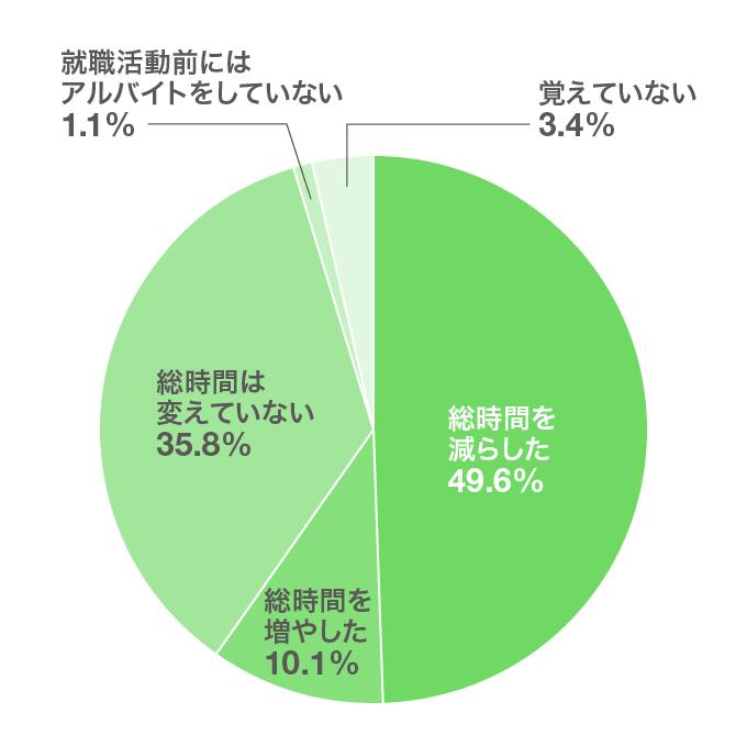 「就職活動前と就職活動中とで1カ月当たりのアルバイトの総時間を変えましたか?(n=179)」の回答結果(円グラフ)。このあとに解説が続きます。