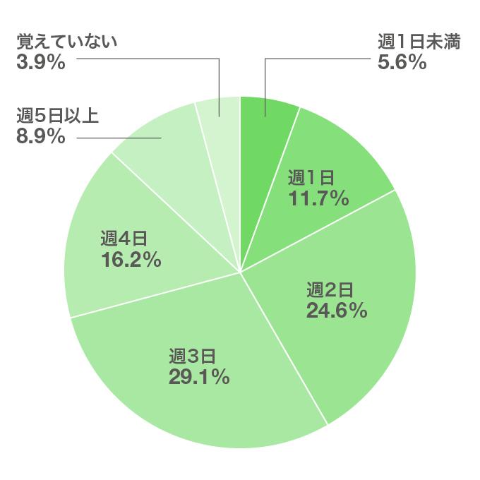 「就職活動中、1週間当たりのアルバイトの頻度はどれくらいでしたか?(n=179)」の回答結果(円グラフ)。このあとに解説が続きます。