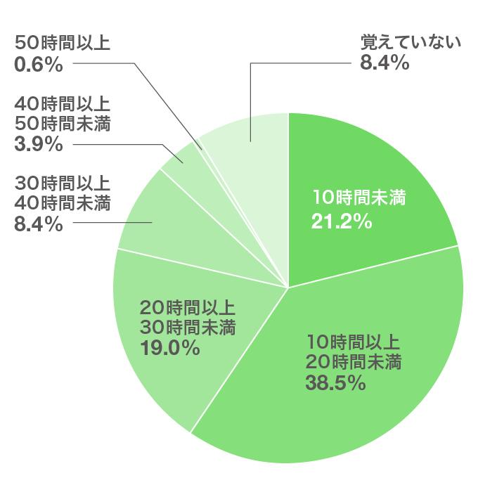 「就職活動中、1週間当たりのアルバイトの労働時間はどれくらいでしたか?(n=179)」の回答結果(円グラフ)。このあとに解説が続きます。