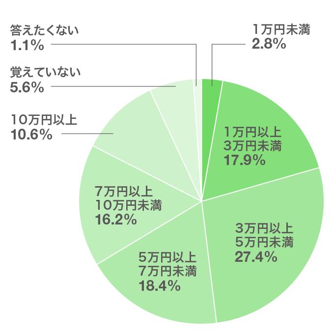 「就職活動中のアルバイトでの、ひと月当たりの平均収入を教えてください(n=179)」の回答結果(円グラフ)。このあとに解説が続きます。