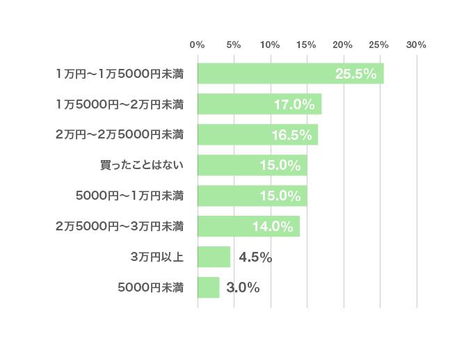 アンケート結果のグラフ「リクルートスーツ(上下)の値段はいくらでしたか?」