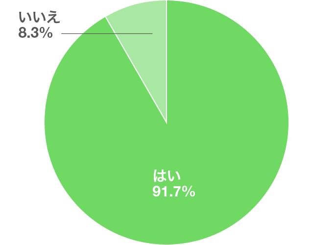 アンケート結果のグラフ「カラコンを着けて臨んだ選考は受かりましたか?」