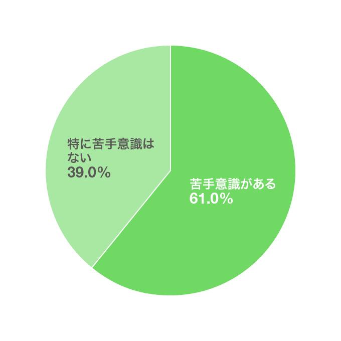 「グループワーク」による選考に苦手意識はありますか?のアンケート結果グラフ