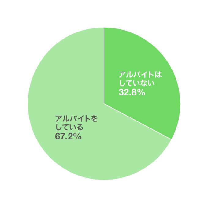 アルバイトをしているかどうか グラフ
