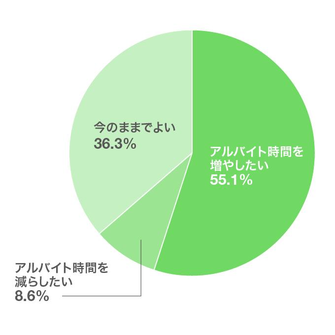 アルバイト時間をもっと増やしたいかどうか グラフ