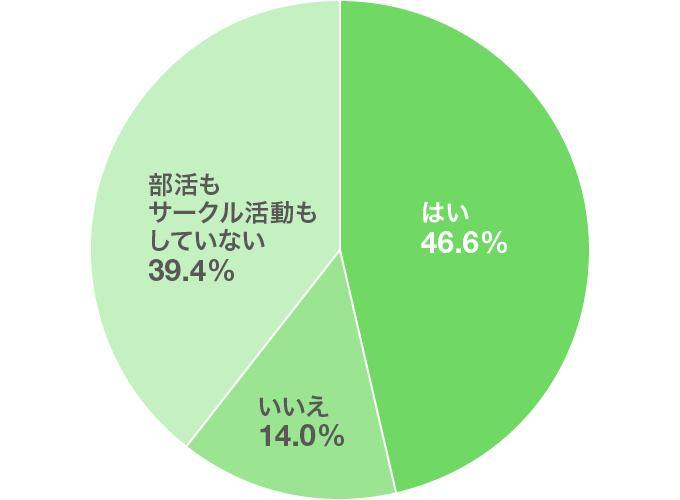 部活サークル選び方グラフ