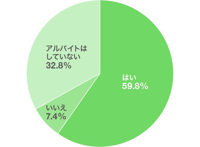 バイト選び方 グラフ+