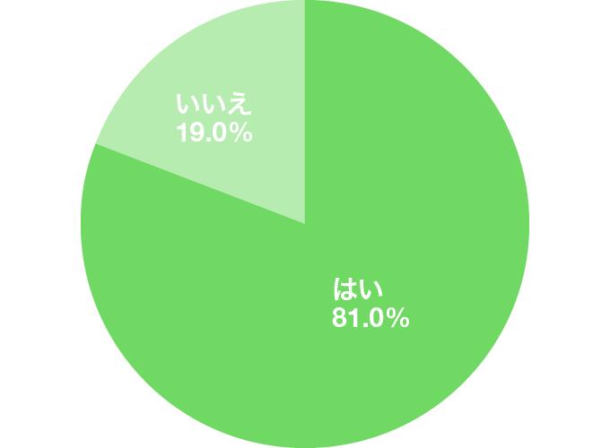 アンケート結果のグラフ:就活中のES・面接で「ガクチカ」を聞かれたことはありますか?