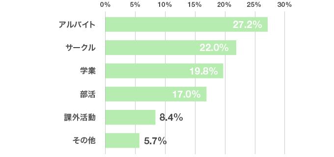 アンケート結果のグラフ:ガクチカでは、どんなエピソードを選びましたか?