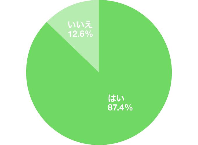 アンケート結果のグラフ:就活中のES・面接で「あなたの長所は?」と聞かれたことはありますか?