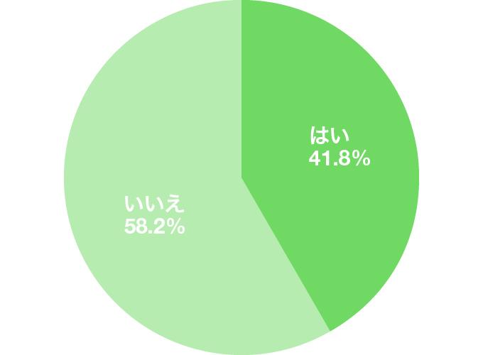 アンケート結果のグラフ:就活中に髪色を暗く染めましたか?