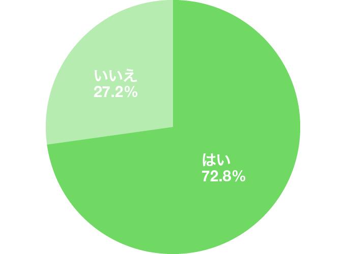 アンケート結果のグラフ:就活に髪色は影響があると思いますか?