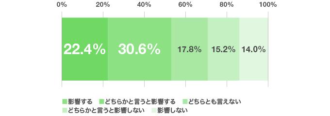 アンケート結果のグラフ:率直なところ、選考に髪色は影響すると思いますか?