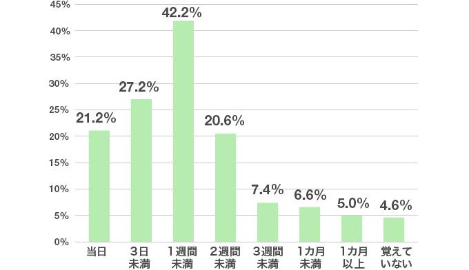 アンケート結果のグラフ:最終面接後の「合格通知」が来るまでに、だいたいどれくらいの期間があったのか教えてください。