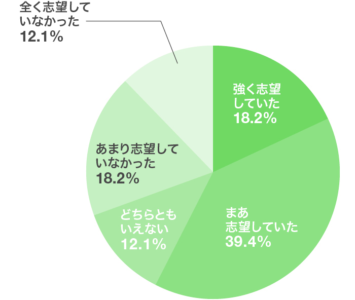 コンサルティング業界「現在お勤めの企業は、就活時に志望していた業界ですか。」のアンケート結果