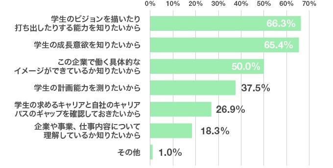 アンケート結果のグラフ:就活生に対して「10年後の自分」について質問している理由は何ですか?