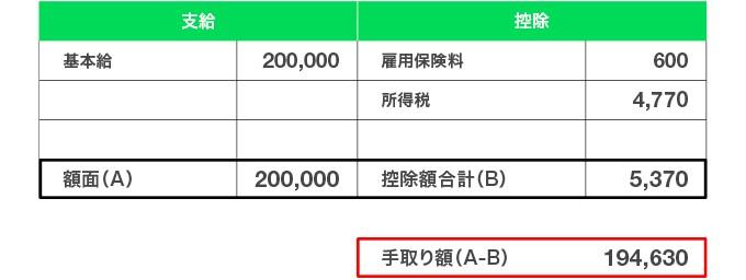 入社初月の給与(初任給)例