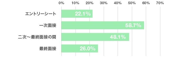 アンケート結果のグラフ:「10年後の自分」は、就活選考のどの段階で質問していますか?