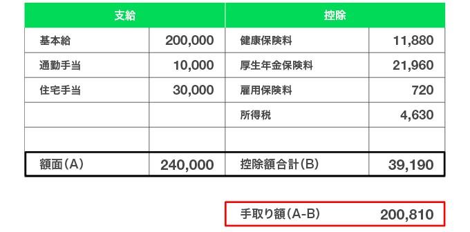 通勤手当、住宅手当が付いた入社翌月の給与例