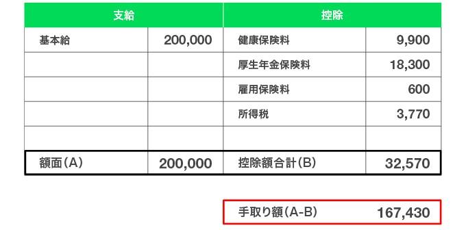 入社翌月の給与例