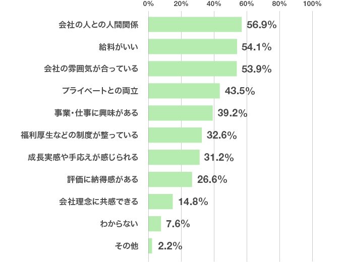 アンケート結果のグラフ:仕事に楽しさを感じるために重要なことは?