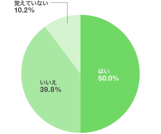 就活中、他己分析をしましたか?(単一回答、n=500)円グラフ