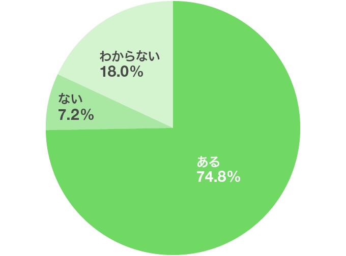 他己分析が参考になったケースはありますか?(単一回答、n=250)円グラフ